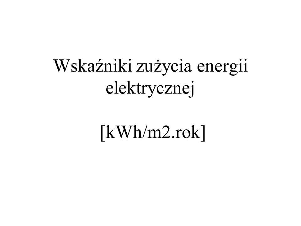 Wskaźniki zużycia energii elektrycznej [kWh/m2.rok]